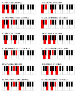 chord-chart-for-piano-players